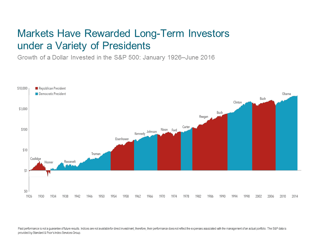 performance-of-investments-under-different-presidents