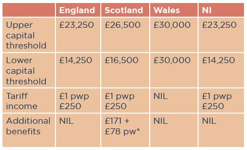 Care fees in England, Scotland, Wales and Northern Ireland