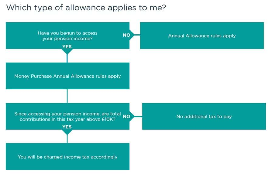 Annual Allowance rules