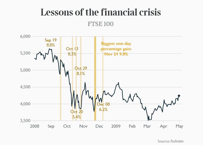 Don't be fooled by FTSE rally