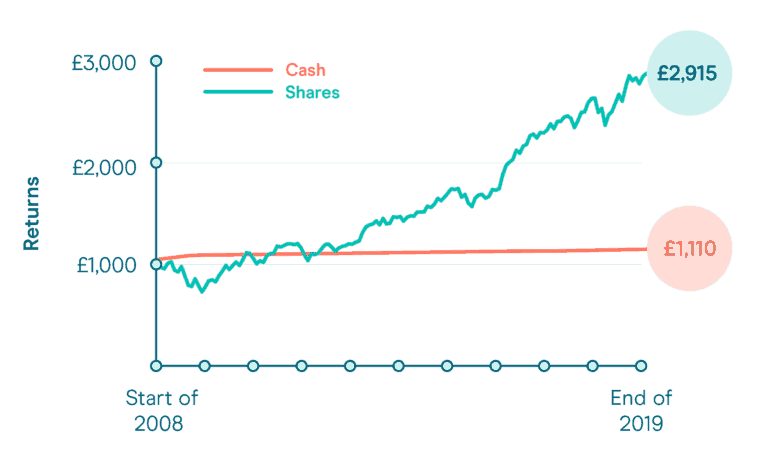 Pound cost averaging – helping you through a market downturn