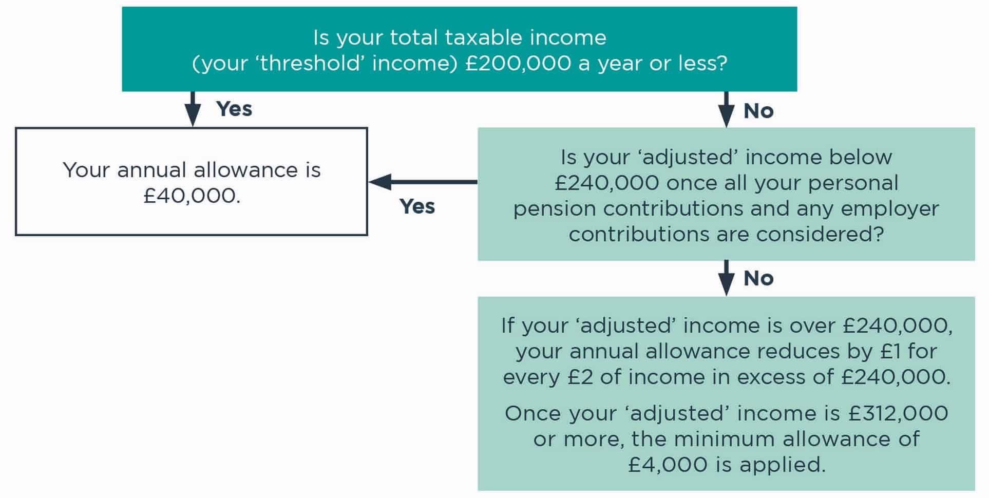 Changes to tapered annual allowance