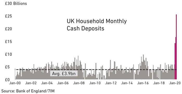 UK household monthly cash deposits