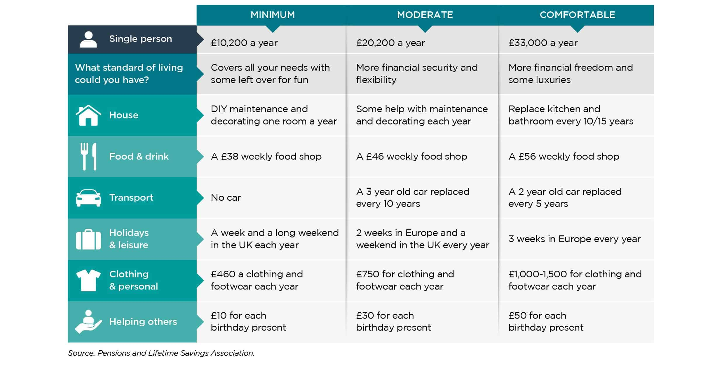 Levels of pension for single people from minimum to moderate to comfortable.