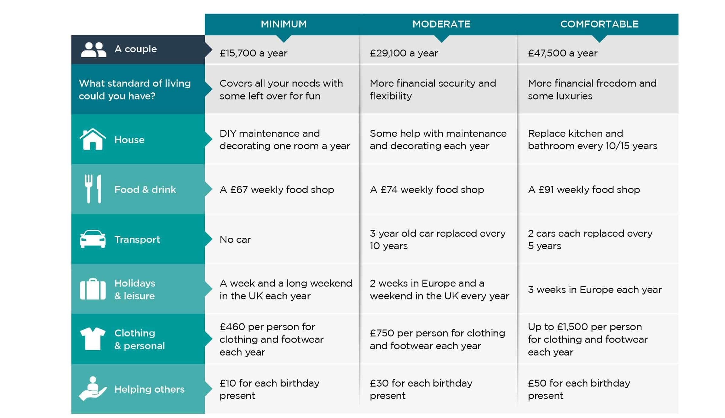 Levels of pension for couples from minimum to moderate to comfortable.