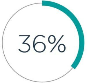 Only 36% of people in the UK have sought advice from a professional financial adviser