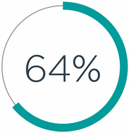 64% of our panel believe that you shouldn't wait until retirement to achieve your bucket list dreams
