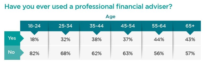 Have you ever used a professional financial adviser?