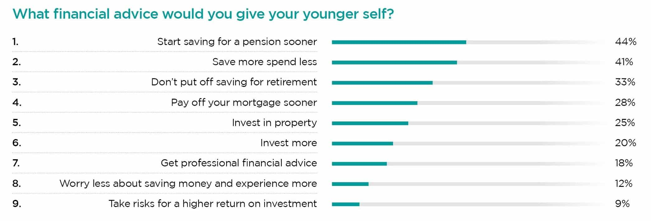 What financial advice would you give your younger self?