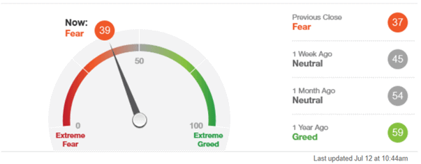 Brewin Dolphin: The Latest Fear and Greed Index